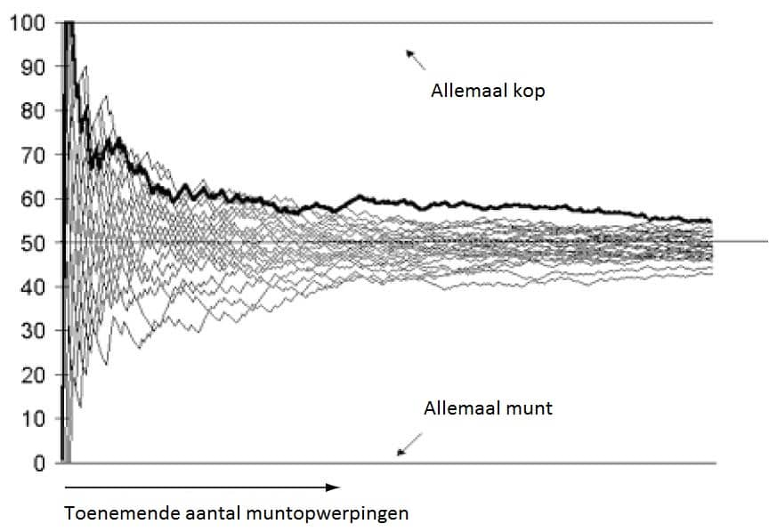 kop of munt forex