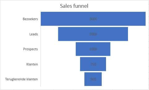 sales-funnel5